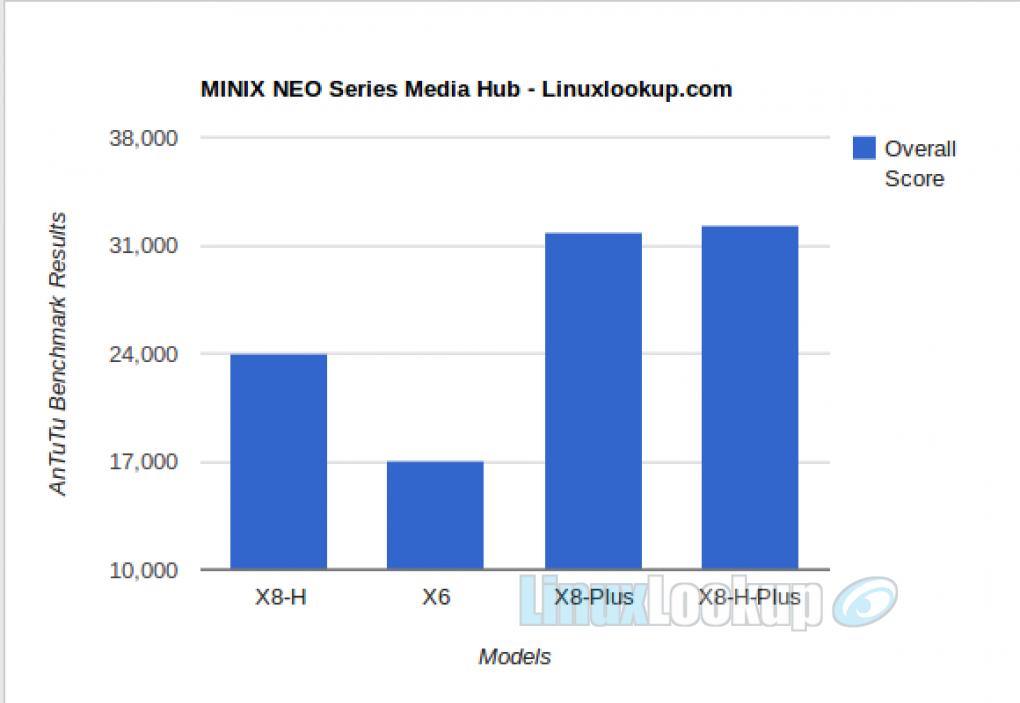 MINIX NEO X8 Plus Media Hub Review | Linuxlookup